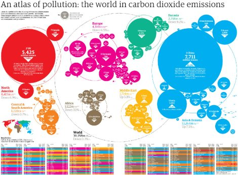global-carbon-emission