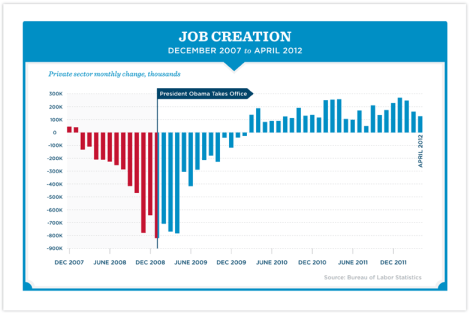 jobs created during obama administration